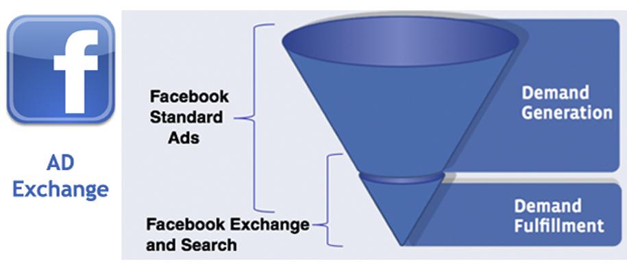 Facebook s'apprête à se lancer dans le RTB