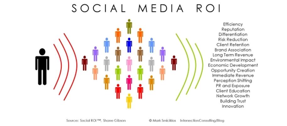 Quels Indicateurs choisir pour mes actions sur les réseaux sociaux?
