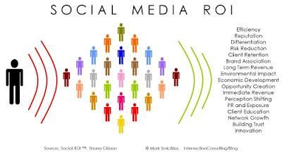 roi-medias-sociaux