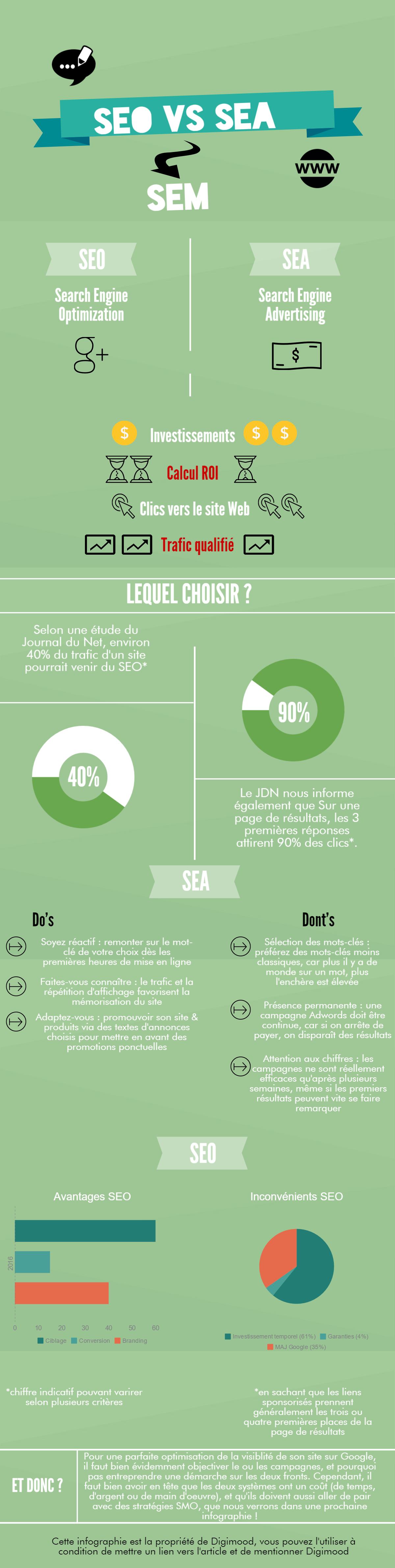 Infographie référencement