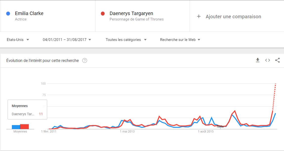Emilia-Clarke-Daenerys-Google-Trends