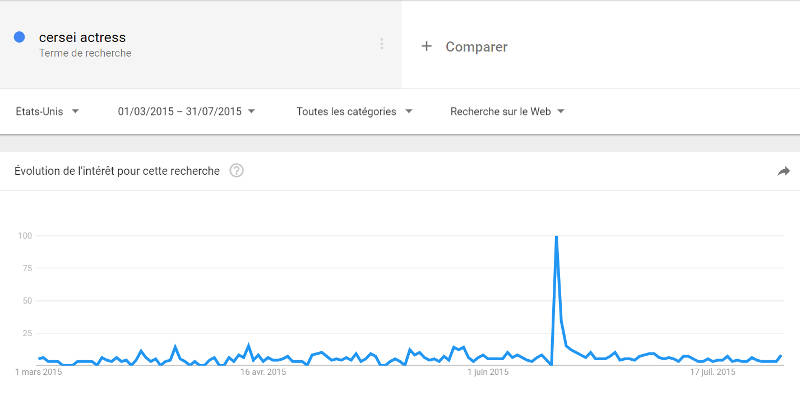 Recherches Google sur Cersei Actress