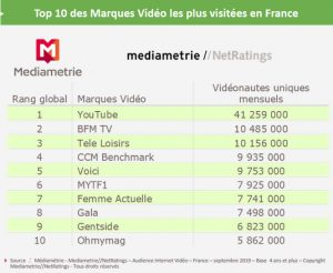 youtube video marque